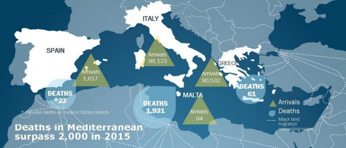 IOM figures for immigrant deaths and arrivals across the Mediterranean