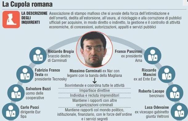 Mafia Capitale trial opens